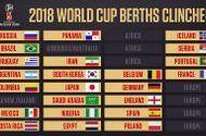 Tin tức - Danh sách 23 đội giành vé trực tiếp dự vòng chung kết World Cup 2018