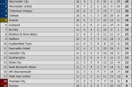 Tin tức - Bảng xếp hạng Premier League ngày 5/11: Top đầu những ai?