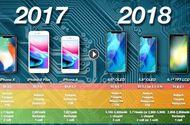 Tin tức - iPhone Xs và XS Plus sẽ có pin hình chữ L do LG cung cấp