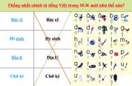Tin tức - Chuẩn chính tả tiếng Việt trong SGK mới như thế nào?