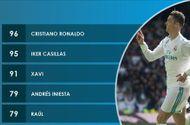 Tin tức - Không sút trúng đích, Ronaldo vẫn đi vào lịch sử Champions League