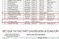 Sau Hà Giang, tiếp tục phát hiện điểm thi cao bất thường tại Sơn La?