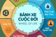"""Xã hội - Vận dụng nguyên lý """"bánh xe cuộc đời"""" để thành công và hạnh phúc"""