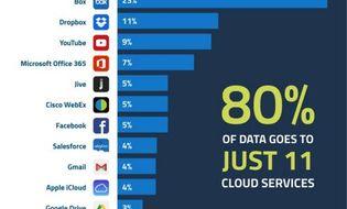 Sản phẩm số - 11 ứng dụng mà nhân viên dùng nhiều nhất trong giờ làm việc