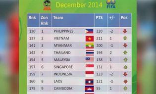 Thể thao - Video: Bảng xếp hạng FIFA tháng 12 - Đội tuyển Việt Nam tăng 1 bậc