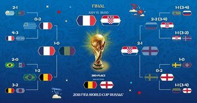 Tin tức World Cup 2018 ngày 12/7/2018: Croatia lập kỷ lục mới sau khi hạ gục Anh - ảnh 1