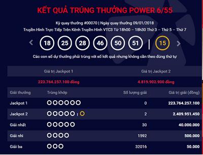 Kết quả xổ số Vietlott hôm nay 9/1: Thêm 2 người trúng giải Jackpot - ảnh 1