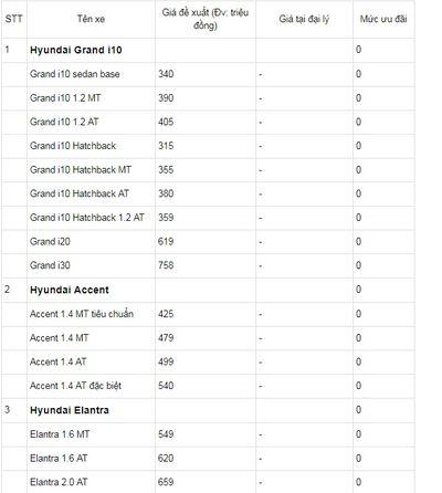 Bảng giá xe Hyundai mới nhất tháng 7/2018: SantaFe được ưu đãi lên tới 15 triệu đồng - ảnh 1