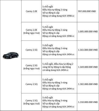 Bảng giá xe Toyota mới nhất tháng 7/2018: Fortuner bản cải tiến tăng 45 triệu đồng - ảnh 1