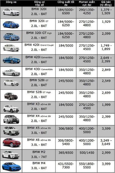 Bảng giá xe BMW mới nhất tháng 7/2018: BMW M4 cận mức 4 tỷ đồng  - ảnh 1