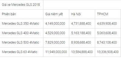 Bảng giá xe Mercedes-Benz mới nhất tháng 7/2018: Mercedes GLC200 2018 giá đề xuất hơn 1,6 tỷ đồng - ảnh 1