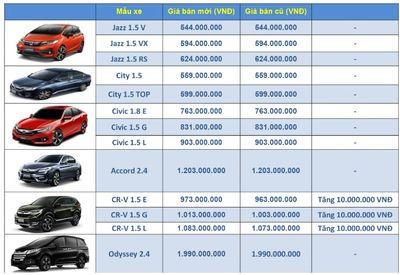 Bảng giá xe ô tô Honda mới nhất tháng 7/2018: Cả ba phiên bản CR-V đều tăng 10 triệu đồng - ảnh 1