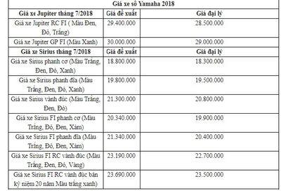 Bảng giá xe máy Yamaha mới nhất tháng 7/2018: Yamaha Acruzo giảm tới 3 triệu đồng - ảnh 1