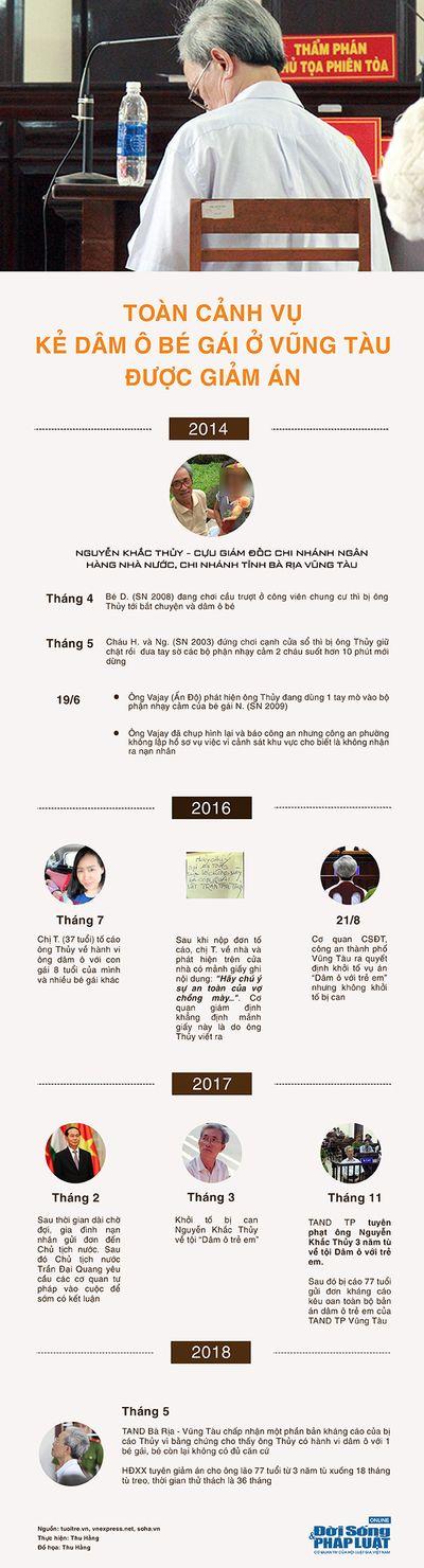 Infographic: Toàn cảnh vụ Nguyễn Khắc Thủy dâm ô ở Vũng Tàu được giảm án - ảnh 1