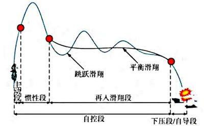Tên lửa chống hạm CM-401 của Trung Quốc: Bài toán khó dành cho hệ thống phòng thủ của Mỹ - ảnh 1
