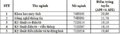 Thí sinh Hòa Bình, Sơn La lọt top 3 điểm cao nhất Học viện Kỹ thuật Quân sự - ảnh 1