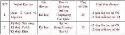 Điểm xét tuyển bổ sung đợt 2 của các trường đại học khu vực phía Nam - ảnh 1
