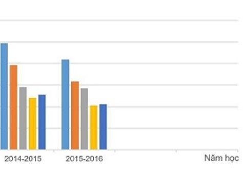 Sở GD-ĐT Hà Nội: Hàng nghìn hồ sơ đạt điểm 10 cả Toán và Tiếng Việt là bình thường