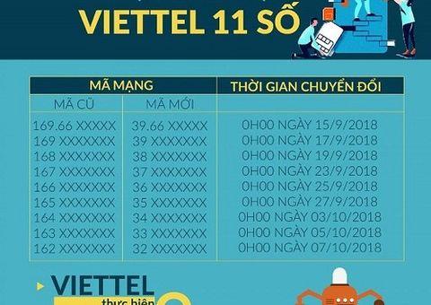 Tin tức - Lịch chuyển đổi SIM 11 số thành 10 số của 5 nhà mạng, 0h ngày 15/9 chính thức bắt đầu