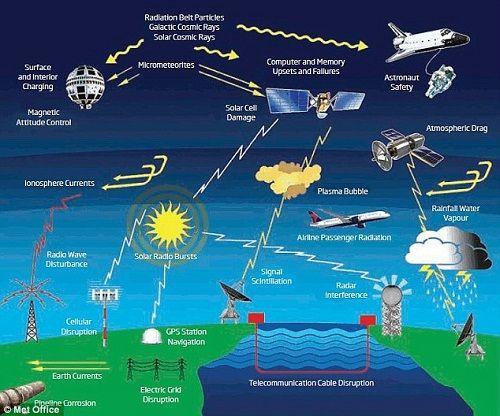 Mỹ chuẩn bị ứng phó với cơn bão mặt trời vào năm 2022 - Ảnh 3