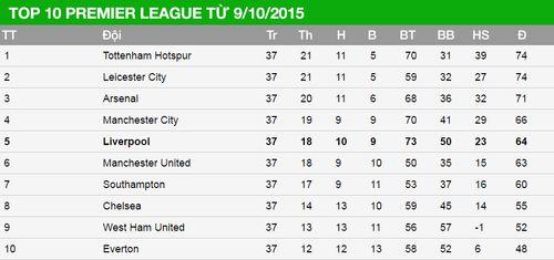 Liverpool chạy gấp 3 lần chiều dài nước Anh dưới thời Klopp - Ảnh 2