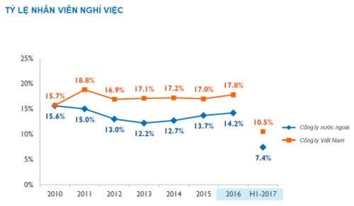 Ngành nào tại Việt Nam có tỷ lệ nghỉ việc cao nhất? - Ảnh 2