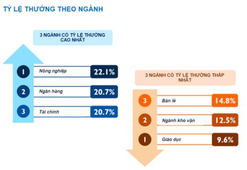 Ngành nào tại Việt Nam có tỷ lệ nghỉ việc cao nhất? - Ảnh 3