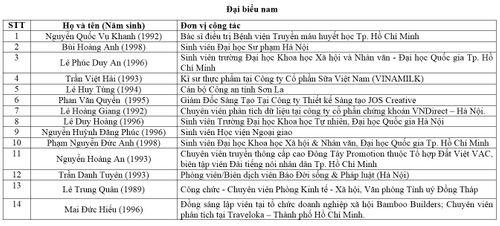 PV báo ĐS&PL đại diện Việt Nam dự Tàu Thanh niên Đông Nam Á – Nhật Bản 2018 - Ảnh 8