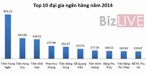 Điểm mặt 10 đại gia ngân hàng giàu nhất sàn chứng khoán 2014 - Ảnh 1