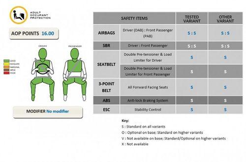 """Nissan Teana """"ăn"""" điểm 5 sao về an toàn từ NCAP Đông Nam Á - Ảnh 3"""