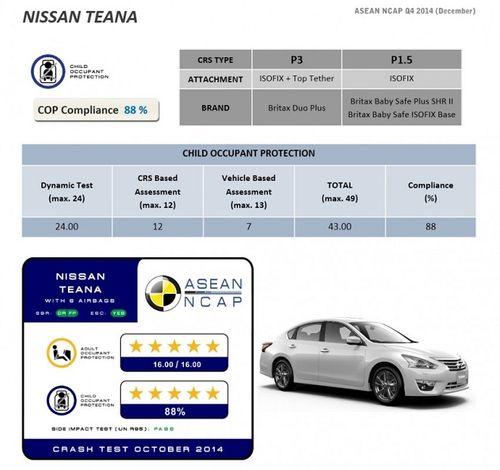 """Nissan Teana """"ăn"""" điểm 5 sao về an toàn từ NCAP Đông Nam Á - Ảnh 4"""