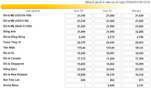 Giá vàng hôm nay (7/4): Giá vàng tăng đột biến, giá USD/VNĐ không đổi - Ảnh 3