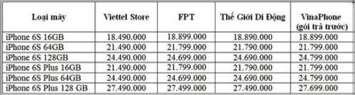 Giá iPhone 6s tại FPT Shop cao hơn các hãng khác - Ảnh 1