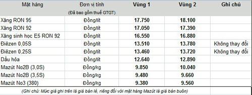 Giá xăng tiếp tục giảm từ 15h hôm nay (18/11) - Ảnh 1