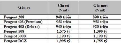 Đồng Euro giảm giá, xe Peugeot giảm tới 240 triệu đồng - Ảnh 2