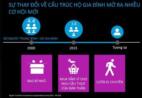 Người Việt sẽ tiêu xài như thế nào trong 5 năm nữa? - Ảnh 1