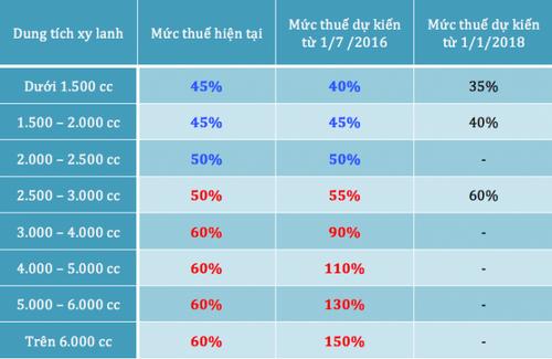 Giá xe ô tô cỡ nhỏ tại Việt Nam sẽ đồng loạt giảm? - Ảnh 1