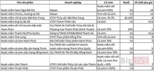 """""""Soi"""" chất lượng các nhãn nước mắm nổi tiếng ở Việt Nam - Ảnh 2"""