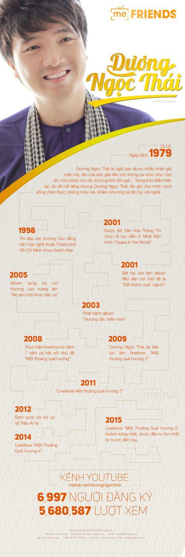 Dương Ngọc Thái: Thành công từ sự nỗ lực, bền bỉ và đam mê - Ảnh 1