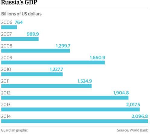 Putin làm gì để vực dậy nước Nga trong suốt 15 năm? - Ảnh 2