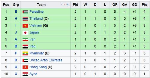 Việt Nam giành vé dự VCK U23 châu Á  - Ảnh 1