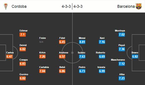 Cordoba vs Barcelona, 21h00: Đợi chờ động đất - Ảnh 2