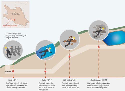 Sập mỏ than ở Hòa Bình: Nhìn lại 6 ngày bới từng mét bùn tìm nạn nhân  - Ảnh 1