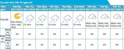 Bắc Bộ sắp đón đợt gió mùa mạnh đầu đông 2015 - Ảnh 1