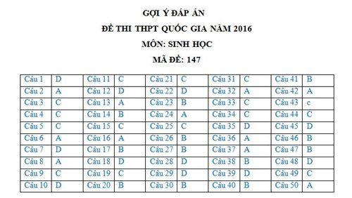 Đáp án đề thi môn Sinh học mã đề 147 THPT quốc gia năm 2016 - Ảnh 1