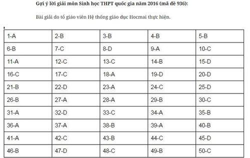 Đáp án môn Sinh học mã đề 936 THPT quốc gia năm 2016 - Ảnh 1
