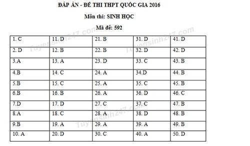 Đáp án môn Sinh học mã đề 592 THPT quốc gia năm 2016 - Ảnh 1