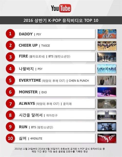 """Top 10 MV Kpop có lượt xem """"khủng"""" nhất nửa đầu 2016 - Ảnh 1"""