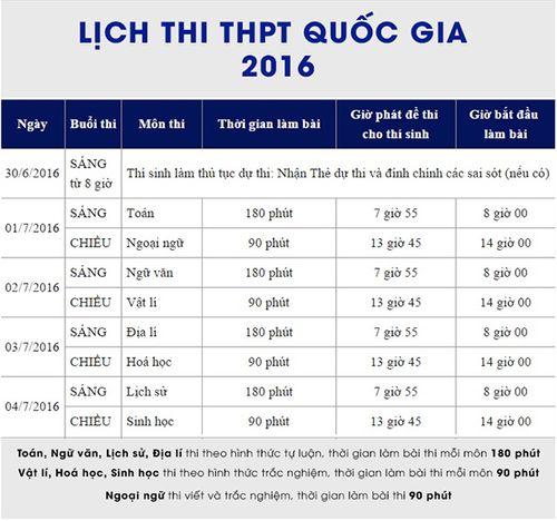 Đáp án, đề thi 8 môn kỳ thi THPT quốc gia 2016 - Ảnh 1
