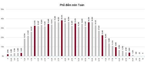 Điểm chuẩn ĐH Y Hà Nội dự kiến thấp hơn năm 2015 - Ảnh 1